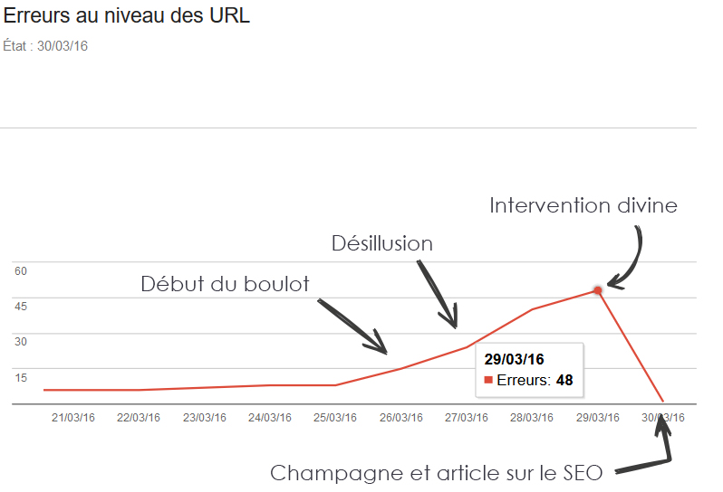 URL et erreurs 404