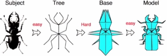 Etapes de création d'un origami © Robert J. Lang