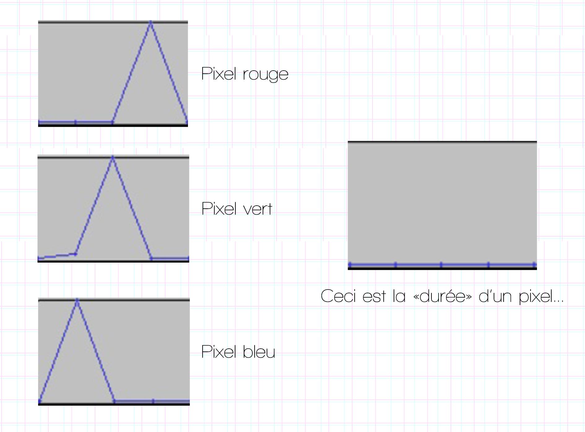 Glitch art sonore – détails des pixels