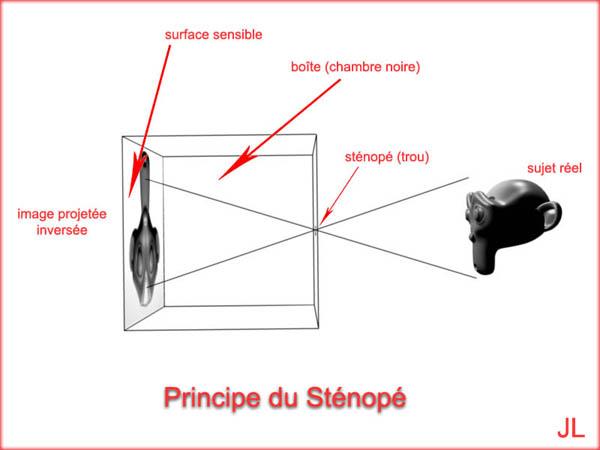 Schéma de principe du sténopé